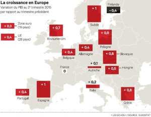 Les Echos:Eurostat Croissance UE 2ème T 2015
