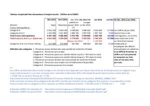 Chômage France 0116