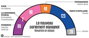 Compo Parlement espagnol dec 2015