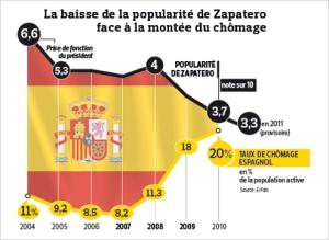 Zapatero Chomage