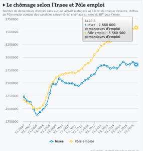 INSEE vs DARES