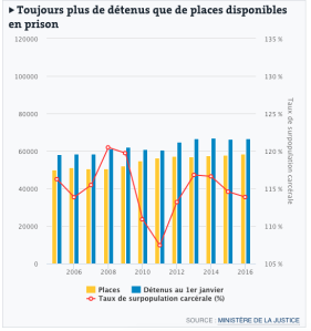 Places de prison vs detenus
