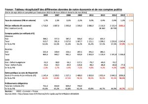 Comptes Publics France 2015