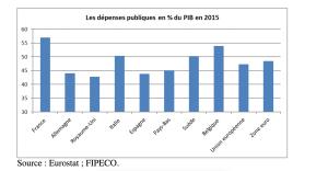 depenses-publiques-par-rapport-au-pib-2015