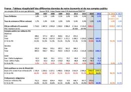 FRANCE Comptes publics 2016