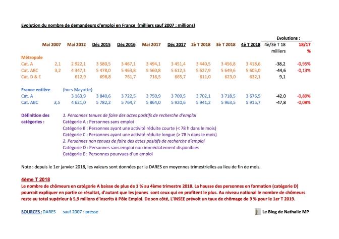 evolution du chômage en france depuis 2007